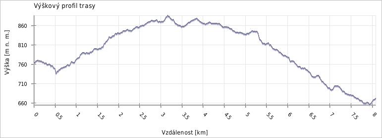 Výškový profil běžecké trasy Horní Bečva